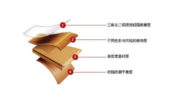 强化地板真有甲醛严重吗?