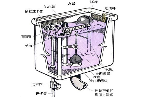 水泵马桶配件具有什么作用